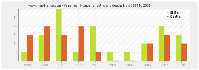 Valserres : Number of births and deaths from 1999 to 2008