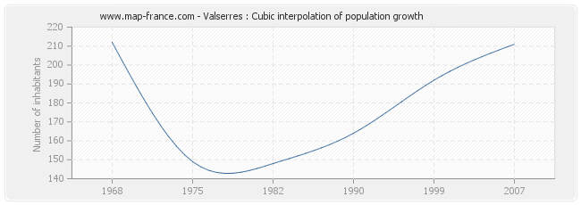 Valserres : Cubic interpolation of population growth