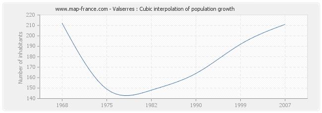Valserres : Cubic interpolation of population growth