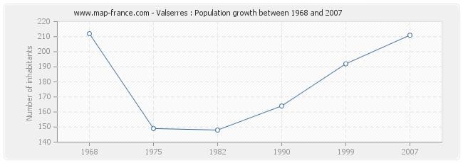 Population Valserres