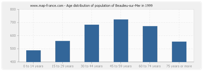 Age distribution of population of Beaulieu-sur-Mer in 1999