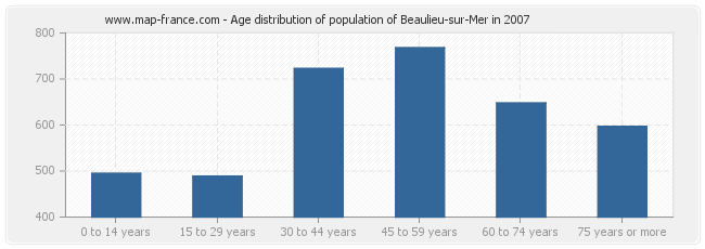 Age distribution of population of Beaulieu-sur-Mer in 2007