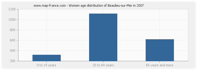 Women age distribution of Beaulieu-sur-Mer in 2007