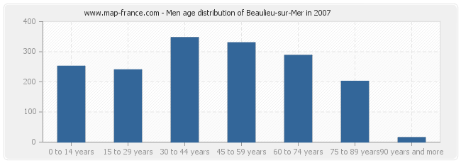 Men age distribution of Beaulieu-sur-Mer in 2007