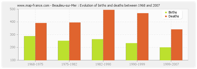 Beaulieu-sur-Mer : Evolution of births and deaths between 1968 and 2007