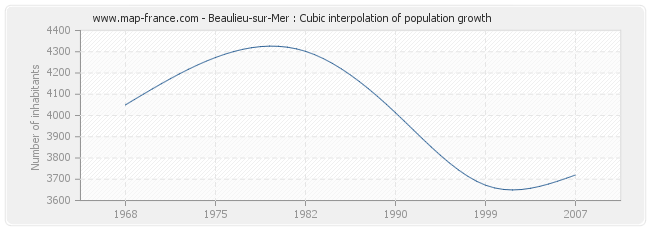 Beaulieu-sur-Mer : Cubic interpolation of population growth