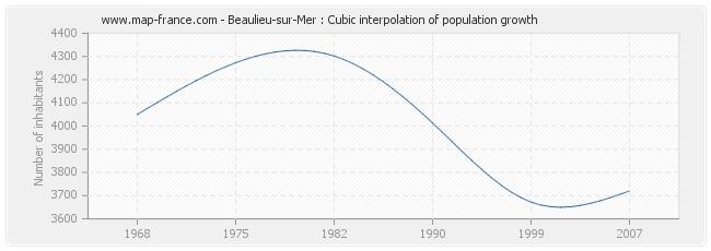 Beaulieu-sur-Mer : Cubic interpolation of population growth