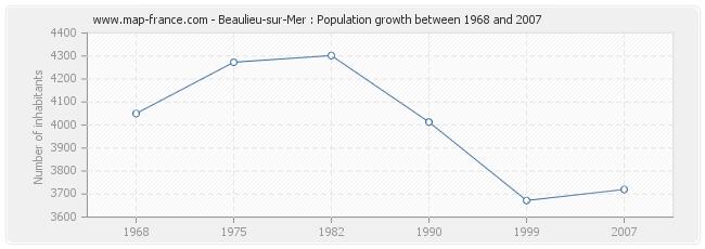 Population Beaulieu-sur-Mer