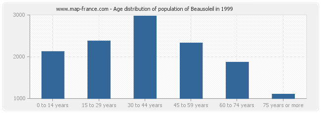 Age distribution of population of Beausoleil in 1999