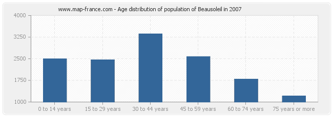 Age distribution of population of Beausoleil in 2007
