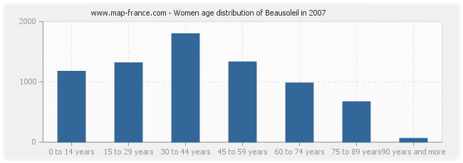 Women age distribution of Beausoleil in 2007