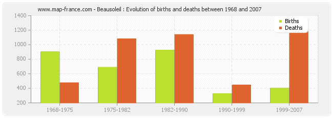 Beausoleil : Evolution of births and deaths between 1968 and 2007