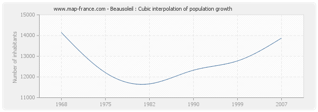 Beausoleil : Cubic interpolation of population growth