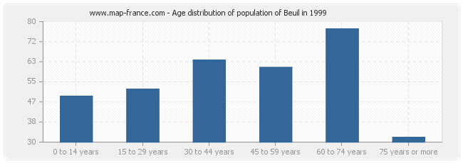 Age distribution of population of Beuil in 1999
