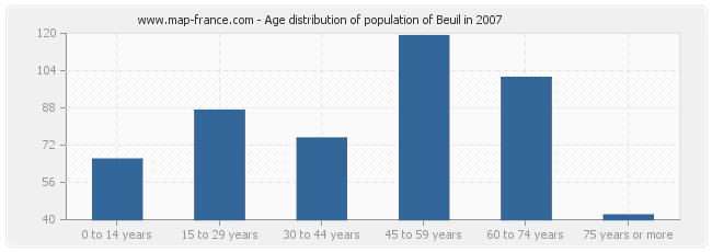 Age distribution of population of Beuil in 2007