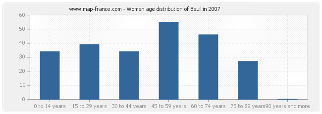 Women age distribution of Beuil in 2007