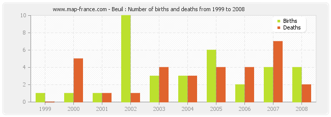 Beuil : Number of births and deaths from 1999 to 2008