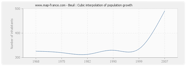 Beuil : Cubic interpolation of population growth