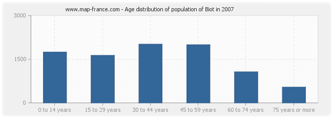 Age distribution of population of Biot in 2007