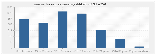 Women age distribution of Biot in 2007