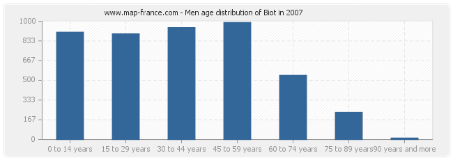 Men age distribution of Biot in 2007