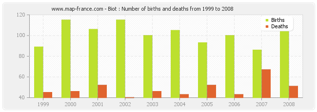 Biot : Number of births and deaths from 1999 to 2008