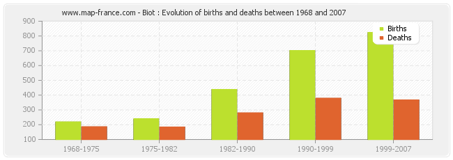 Biot : Evolution of births and deaths between 1968 and 2007