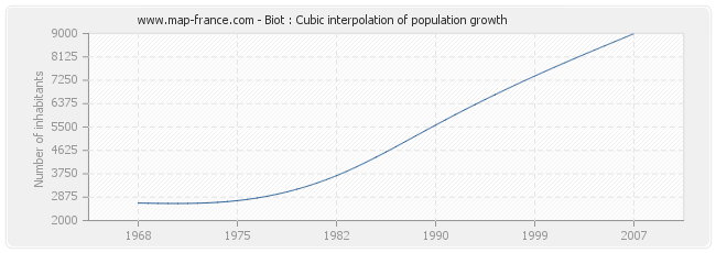 Biot : Cubic interpolation of population growth