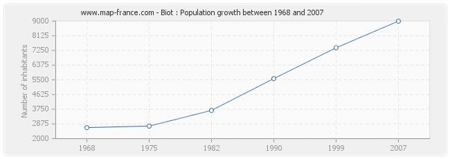 Population Biot