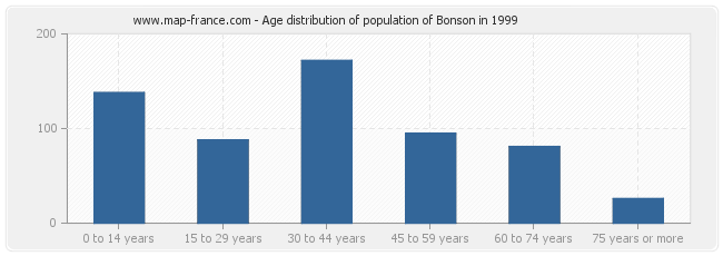 Age distribution of population of Bonson in 1999
