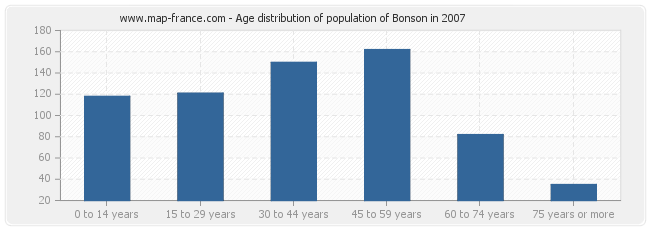 Age distribution of population of Bonson in 2007