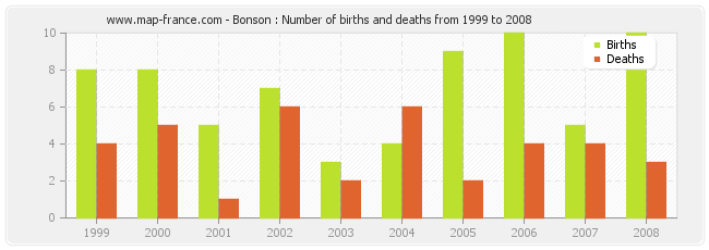Bonson : Number of births and deaths from 1999 to 2008