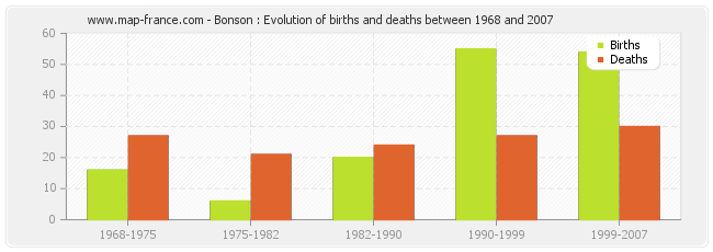 Bonson : Evolution of births and deaths between 1968 and 2007