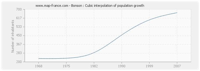 Bonson : Cubic interpolation of population growth