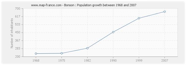 Population Bonson