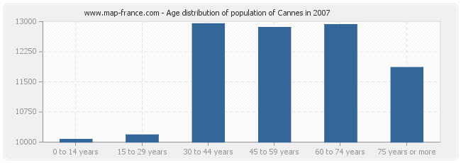 Age distribution of population of Cannes in 2007