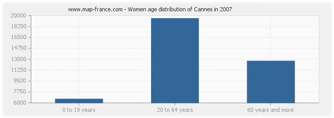 Women age distribution of Cannes in 2007