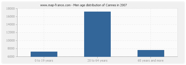 Men age distribution of Cannes in 2007