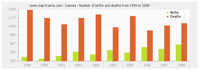 Cannes : Number of births and deaths from 1999 to 2008