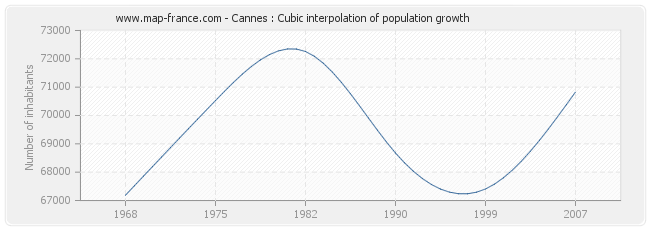 Cannes : Cubic interpolation of population growth