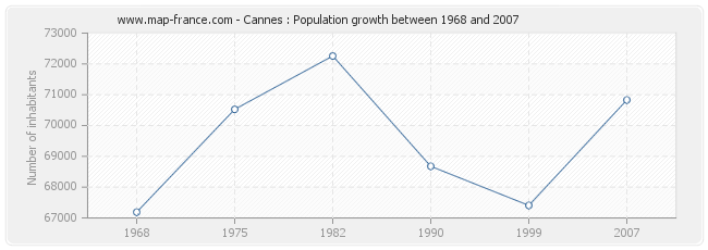 Population Cannes