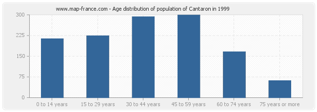 Age distribution of population of Cantaron in 1999