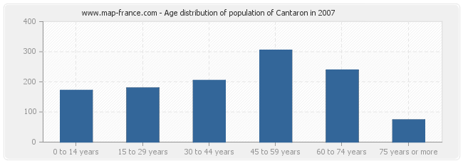 Age distribution of population of Cantaron in 2007