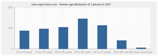 Women age distribution of Cantaron in 2007