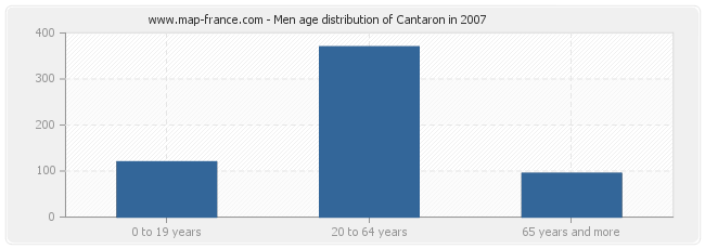 Men age distribution of Cantaron in 2007