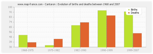 Cantaron : Evolution of births and deaths between 1968 and 2007