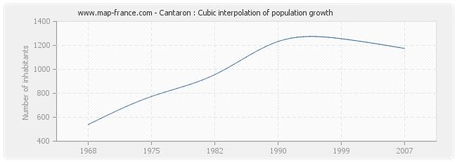 Cantaron : Cubic interpolation of population growth