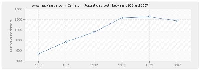 Population Cantaron