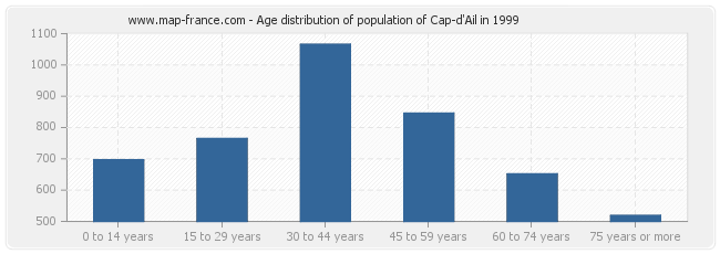 Age distribution of population of Cap-d'Ail in 1999