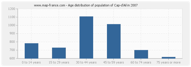 Age distribution of population of Cap-d'Ail in 2007